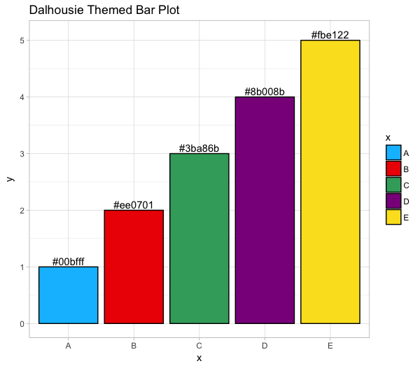 dalhousie themed plot