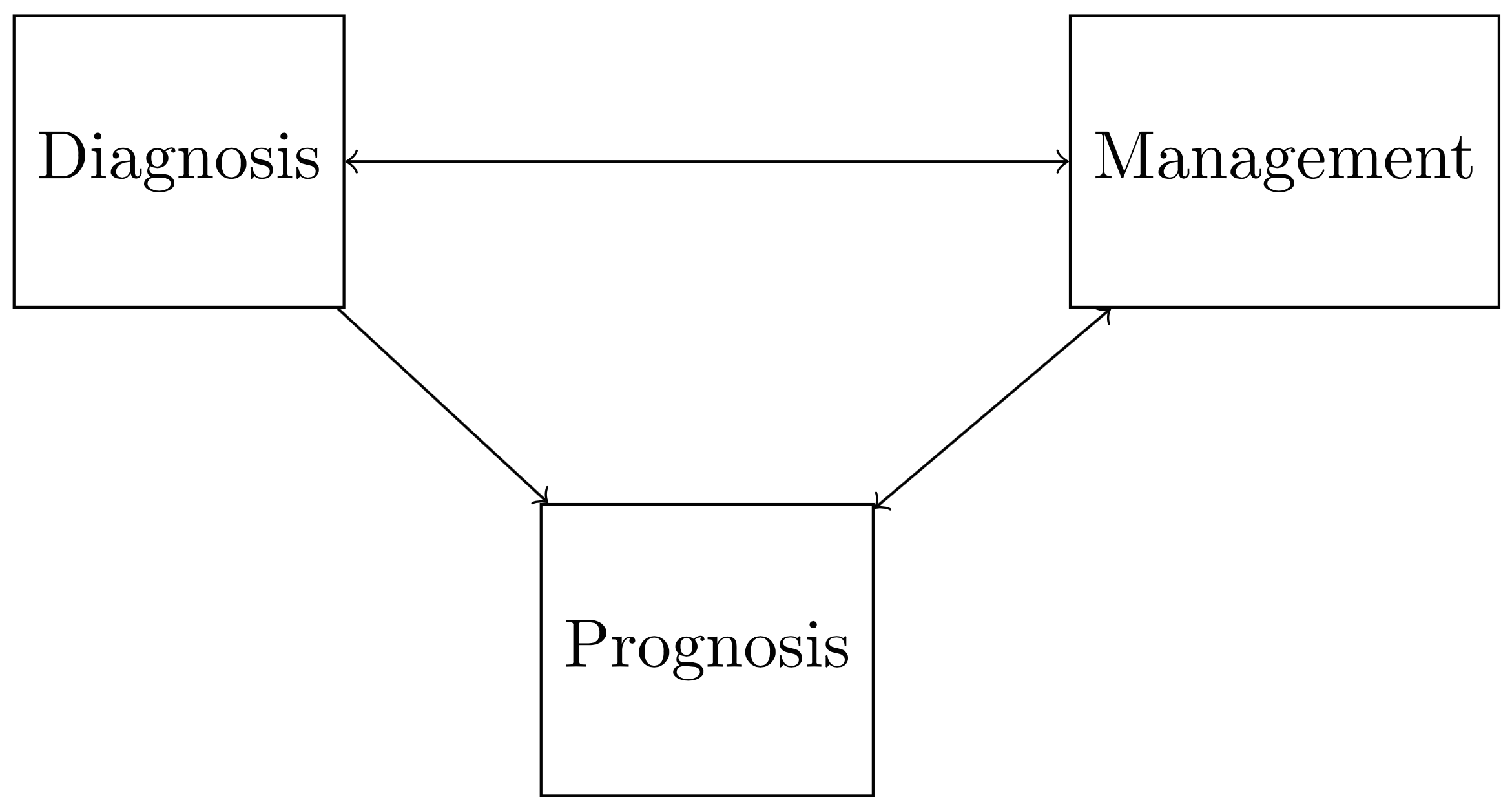 The relationship between diagnosis, prognosis, and management.